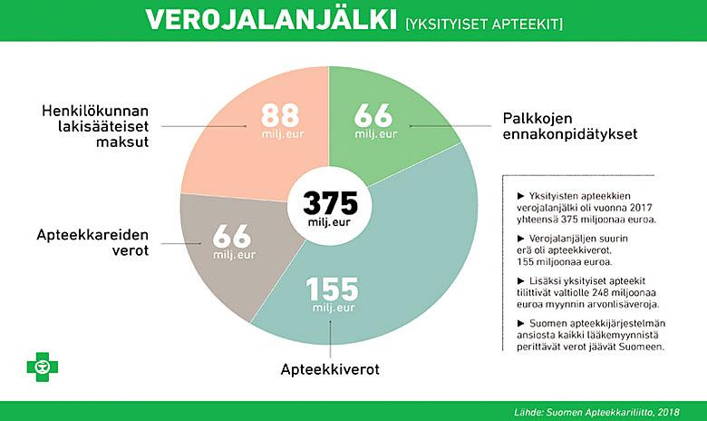Verotus - Suomen Apteekkariliitto