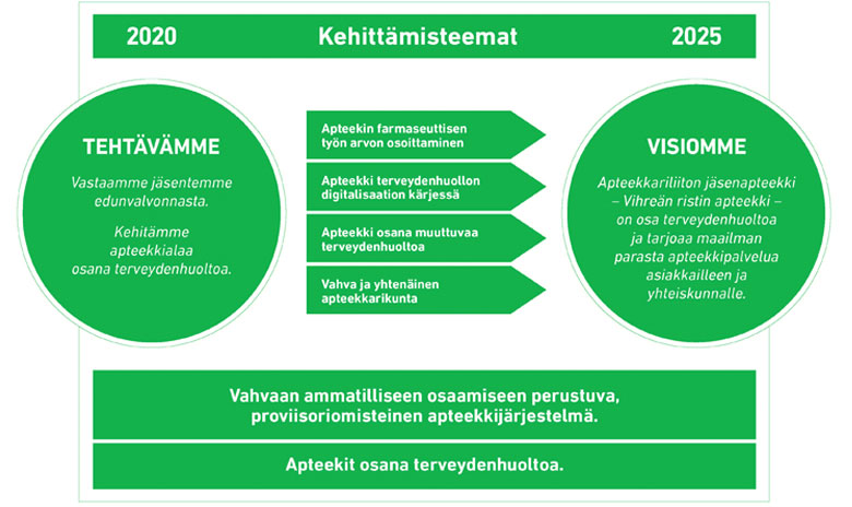Apteekkariliiton strategia 2025